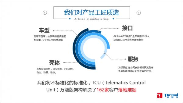智能网联汽车前装TCU(Telematics Control Unit)总成核心发展趋势