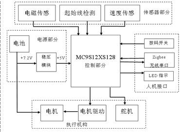 """第六届""""飞思卡尔""""杯—电磁组-安徽工程大学-邵杰二队"""
