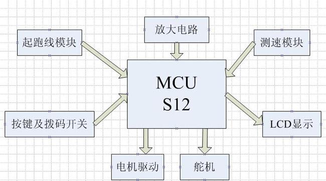 """第六届""""飞思卡尔""""杯—电磁组-广东工业大学-风驰"""
