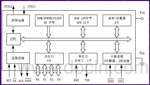 at89s51/s52单片机之结构与组成