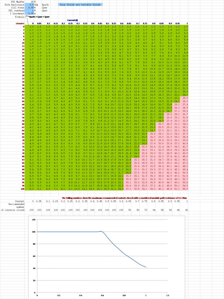 关于PXI开关模块功率限制的分析与建议