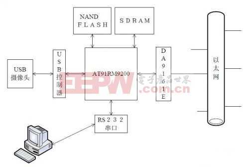 基于ARM的远程视频监控系统的设计