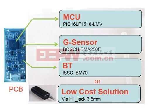 适用于智能穿戴设备的MCU方案