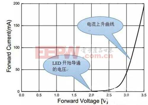 图文详解:LED驱动电路的基本架构和特性