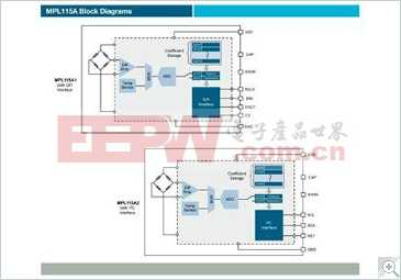 MPL115A: 50至115kPa,绝对压力,数字压力传感器