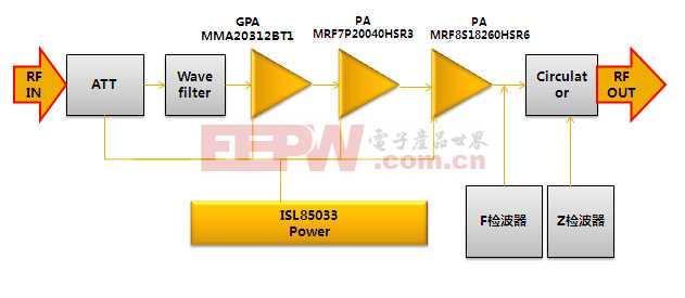 DCS 50W PA解决方案