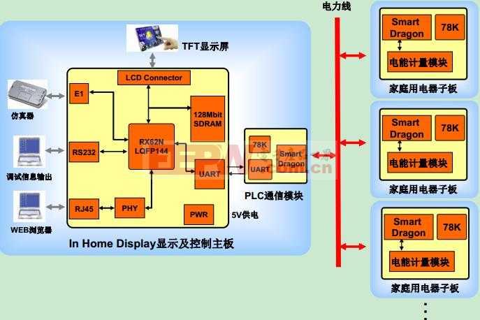 带LCD驱动的 MCU—让智能家居应用更节能