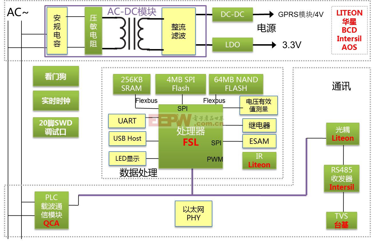 Ⅱ型集中器表计解决方案