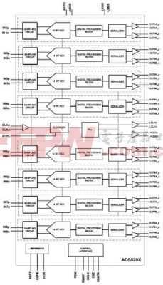 基于ADS5294:80MSPS 8路医学图像解决方案