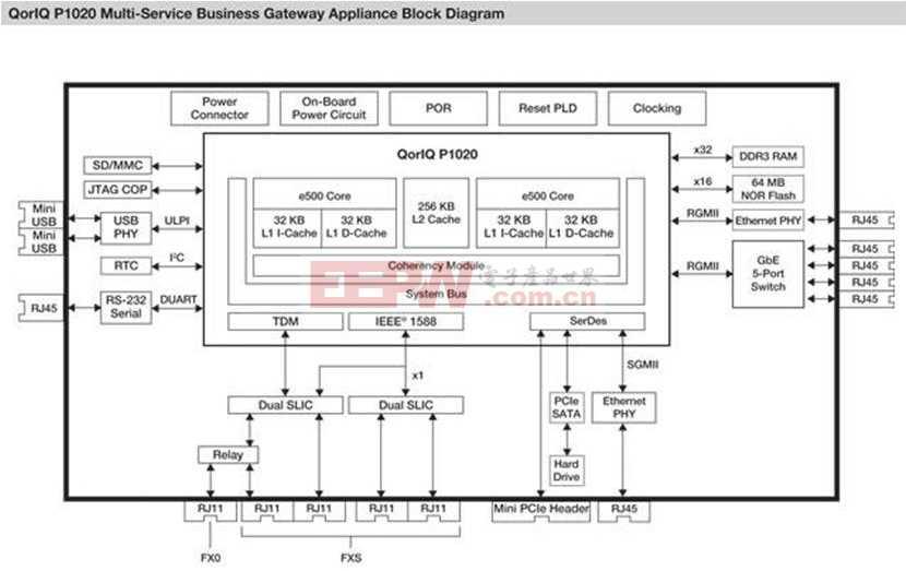 Freescale多业务企业网关方框图.JPG