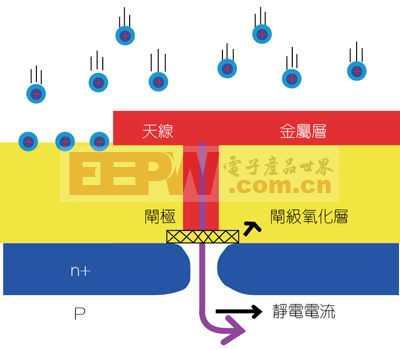 IC设计中天线效应以及其抑制方案探讨