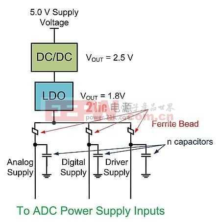 DC-DC转换器和LDO驱动ADC电源输入