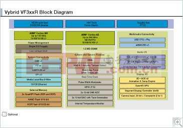 VF3xxR: 专门针对联网广播和数字仪表板应用的Vybrid 32位系列器件