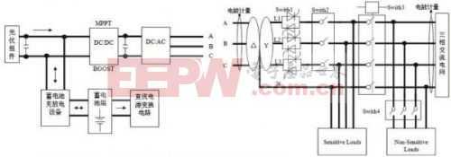 德州仪器(TI) 5KW微网逆变器系统设计方案