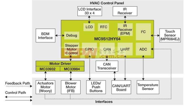 带LCD接口的汽车HVAC控制系统