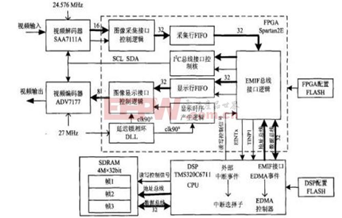 基于DSP和FPGA的实时视频处理平台的设计与实现