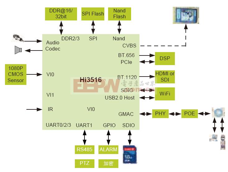 单图像传感器IP摄像机解决方案