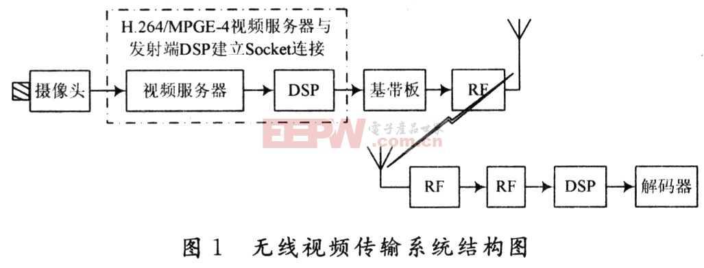 一种基于ADSP-BF537的无线视频传输方案