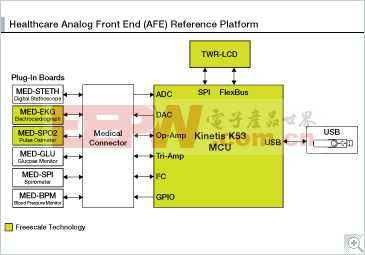 高性能、低成本、低功耗的医疗模拟前端(AFE)参考平台