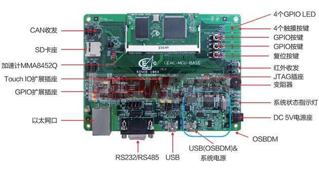 CFUMEVK-KIT开发板设计方案