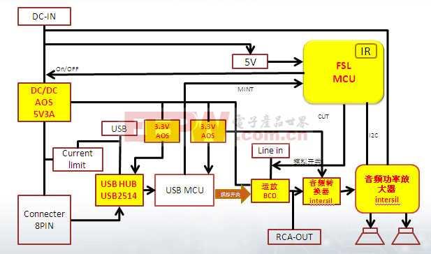 充电便携音箱解决方案