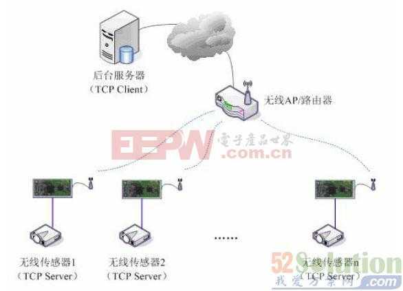 wifi远程控制智能家电解决方案