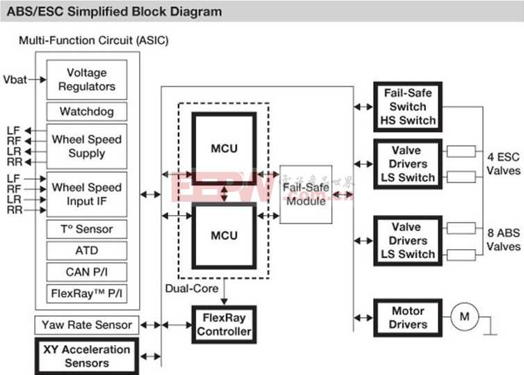 Freescale防抱死制动系统方框图.JPG