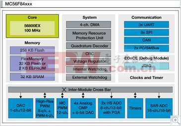 MC56F84xxx: 数字信号控制器