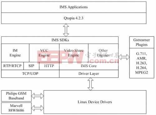基于IMS的双模智能手机的设计与实现