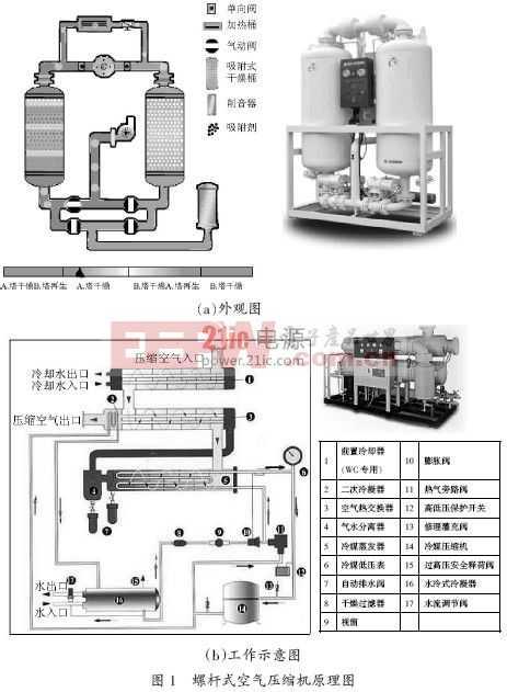 高压变频器在空气压缩机上的应用
