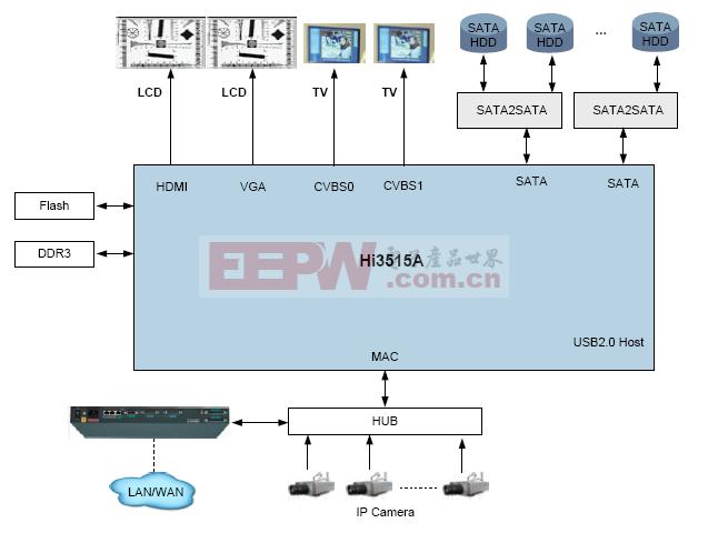 单片Hi3515A NVR解决方案