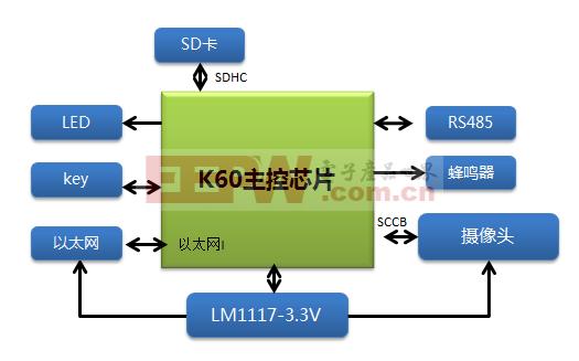 基于K60的webserver图像监控系统
