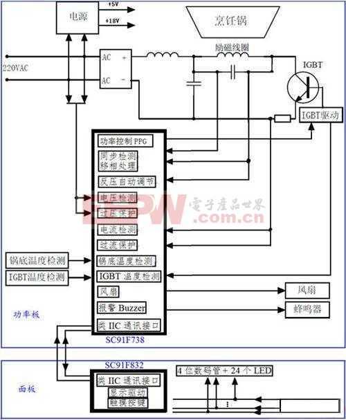 触摸式电磁炉整体方?#31119;?#26377;详细的硬件原理?#25512;?#20214;选型