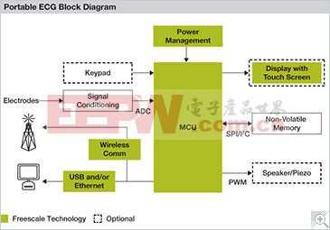 便携式心电图仪(ECG)