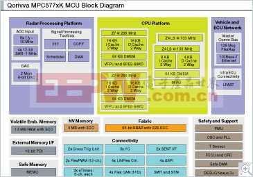 MPC577xK: 面向ADAS应用的Qorivva 32位MCU