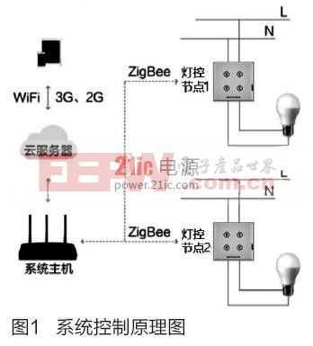 基于ZigBee和触摸感应技术的照明控制系统
