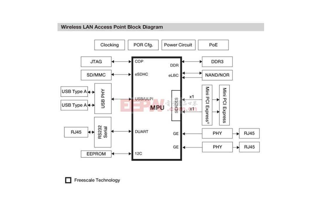 WLAN 控制器方框图.JPG