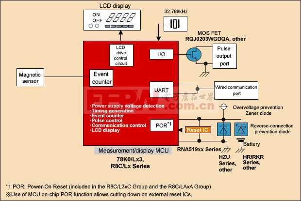 基于瑞薩R8C系列單片機的水表解決方案