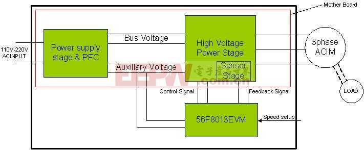 交流感应电机矢量控制参考设计