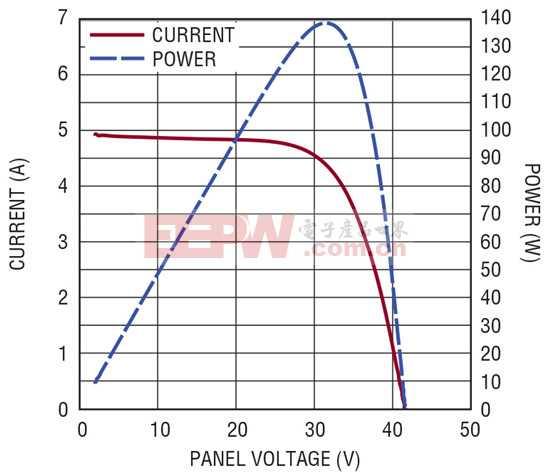 用创新的 80V 降压-升压型铅酸和锂电池充电控制器 简化太阳能供电应用的电池充电