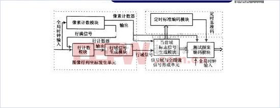 基于FPGA的数字电视信号发生器的设计与实现