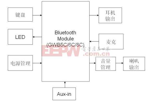 GWEVB_XC蓝牙设备开发板