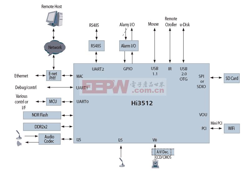 基于单片Hi3512的高清IP摄像机