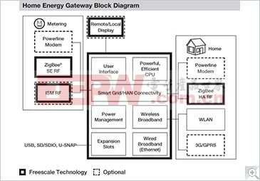 家庭能源管理系統