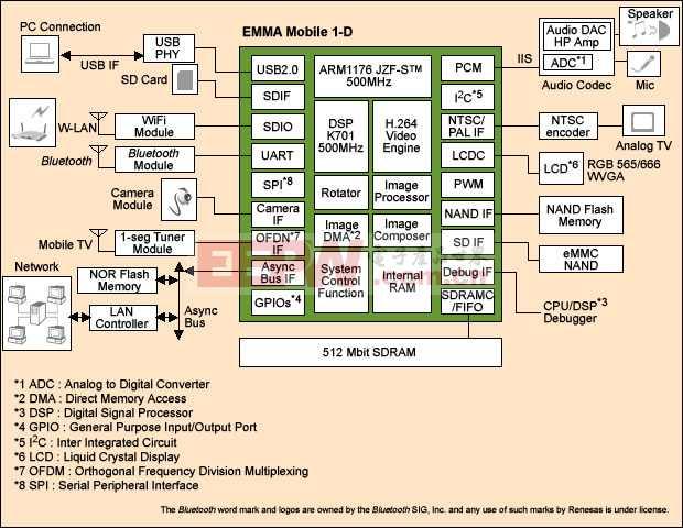 瑞萨移动手持设备应用处理器系统解决方案