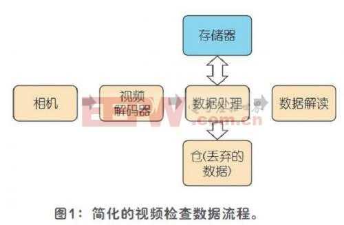 监控和检查系统中的视频解码器基本原理
