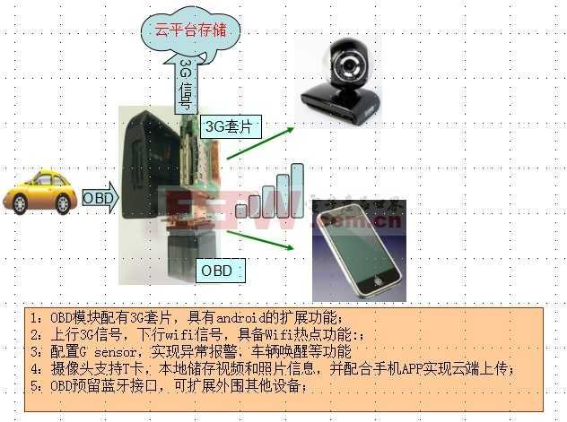 OBD芯片+3G 行车记录仪车联网方案