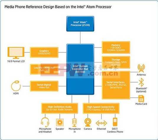 Intel 增强型瘦客户机方框图.JPG