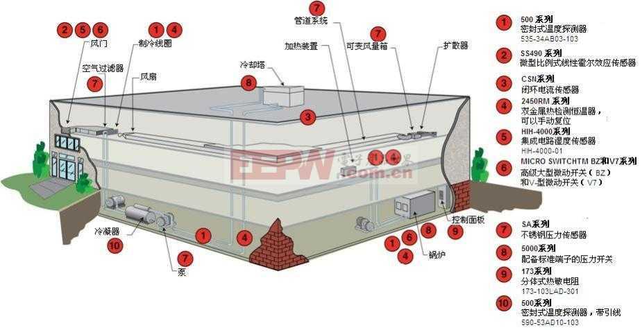 压力开关在HVAC(暖通空调)上的应用