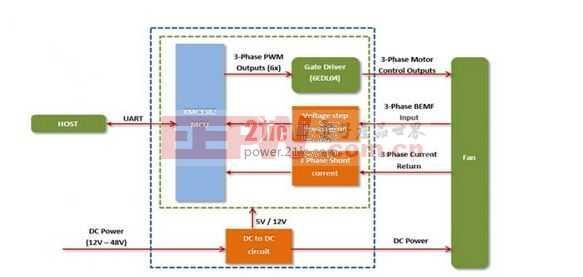 安富利-直流无刷风扇磁场定位控制(无传感器)方案